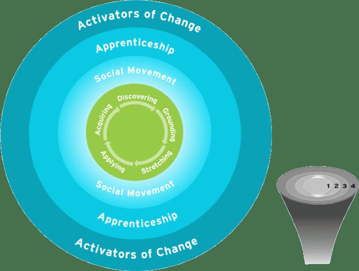 4 Circle Framework